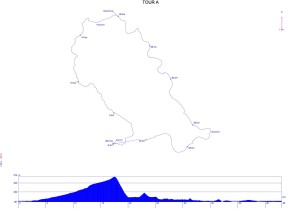 Profils Randonnée