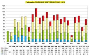 statistiques 1993-2015
